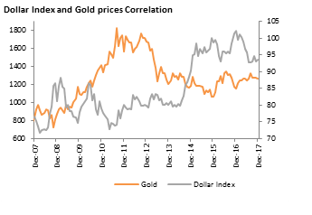Relationship Between Gold And Dollar